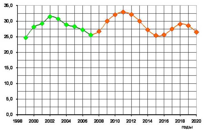 График курса доллара в беларуси